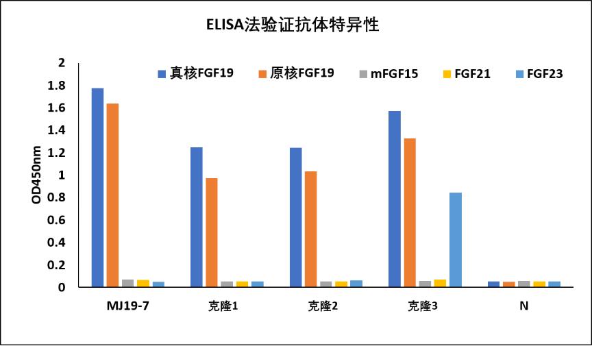 图1. 迈杰转化医学FGF19 (MJ19-7)抗体与商品化FGF19抗体的ELISA数据对比