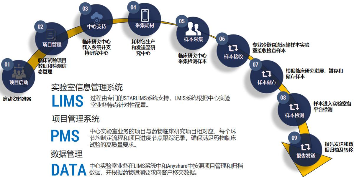 中心实验室项目服务流程
