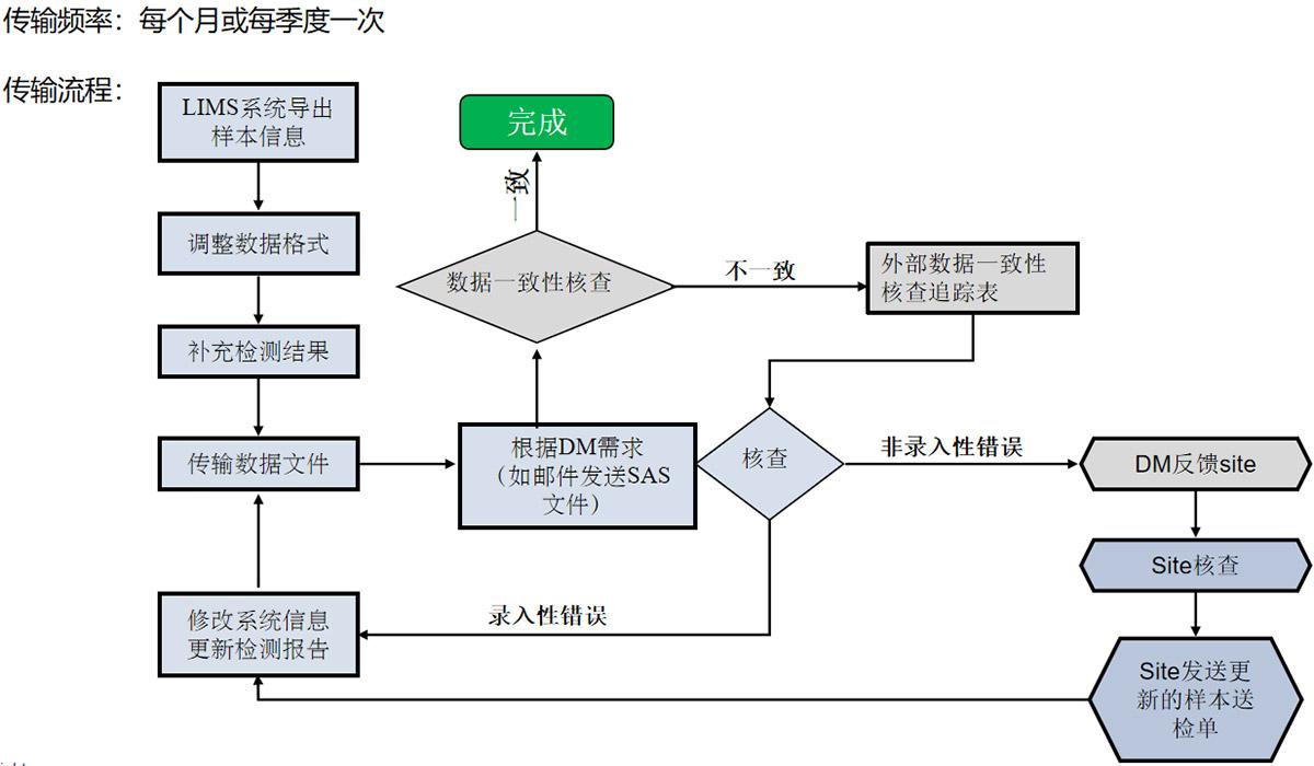 数据传输流程